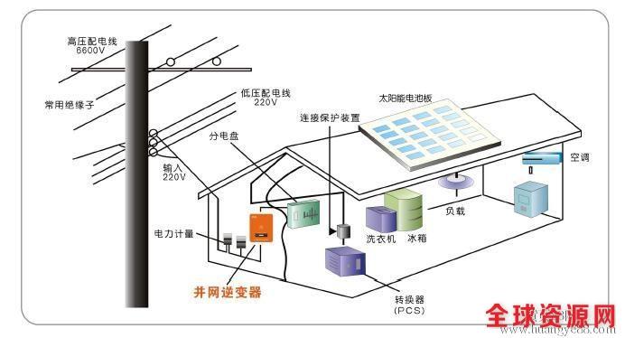 洛阳家用太阳能光伏发电系统-弘太阳5千瓦屋顶并网发电