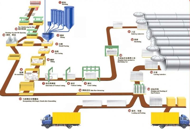 加气混凝土设备哪家便宜?哪家专业 质量好 销量高?西藏