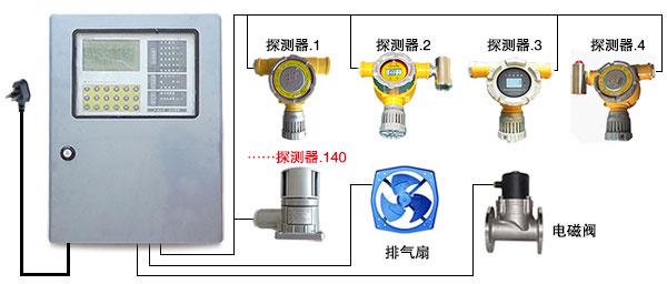 RBK型氯气报警器,氯气浓度探测器,氯气泄漏报警仪