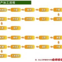 郑州固体饮料OEM委托代加工,河南大美实力厂家