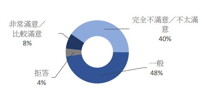 僅8%大學生滿意「學生會」的表現(數據來源:香港研究協會網站)