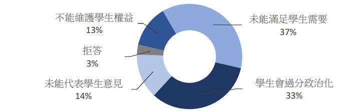 對所屬大學學生會持負面印象主要原因一項,37%受訪者認為學生會「未能滿足學生需要」(數據來源:香港研究協會網站)