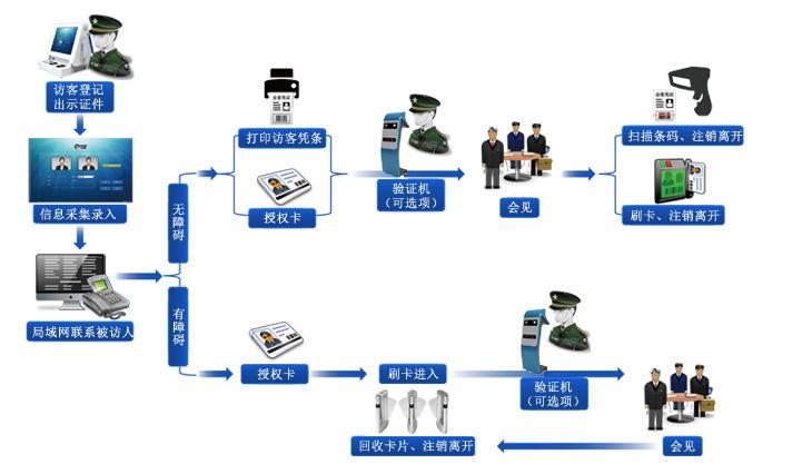 ▋ 小区访客一体机,小区访客系统,小区访客机使用流程 ▋
