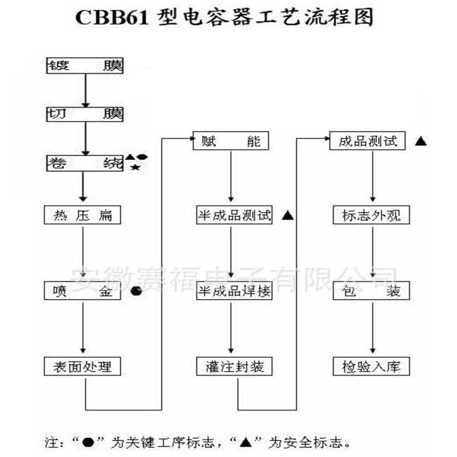 CBB61产品信息