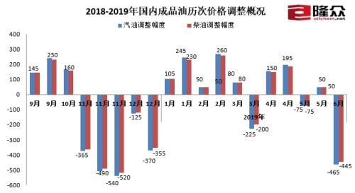 2018-2019年国内成品油历次价格调整概况。来源:隆众资讯