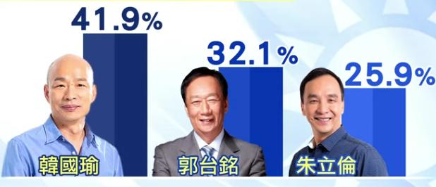 郭台铭不信民调落后韩国瑜9%:数据大量失真