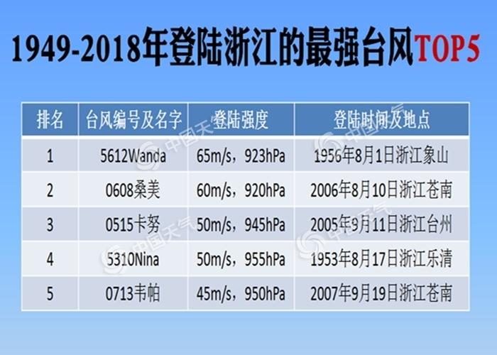 """风王""""利奇马""""登陆浙江【】 将一路北上风雨波及10省市"""