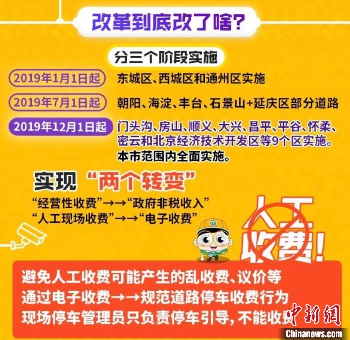 今起北京道路停车一律取消人工现场收费