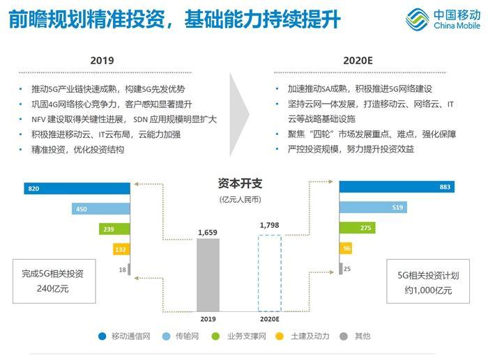 中国移动今年投入1000亿元建设5G。图片来源:中国移动