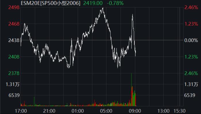 标普500指数期货走势图。