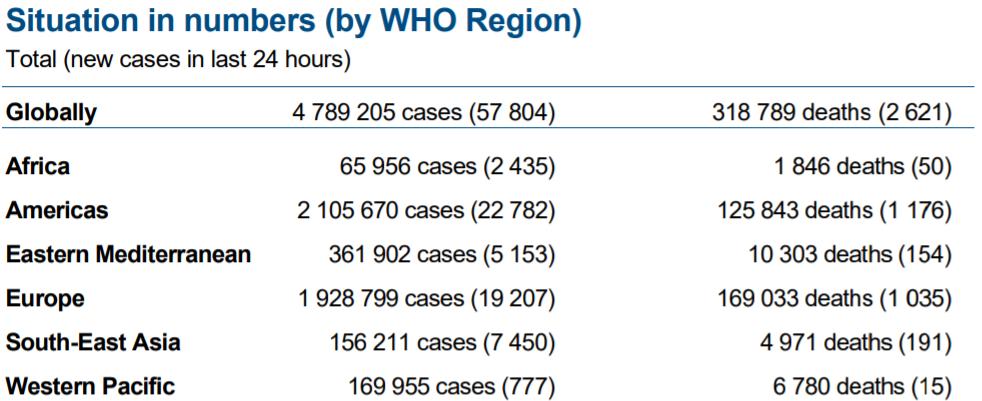 △当地时间5月20日发布的新冠肺炎每日疫情报告(图片来源:世卫组织)