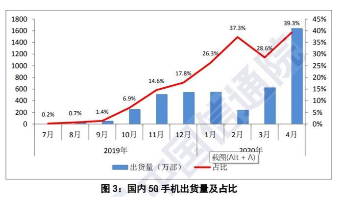 国内手机出货量及占比。图片来源:中国信通院截图