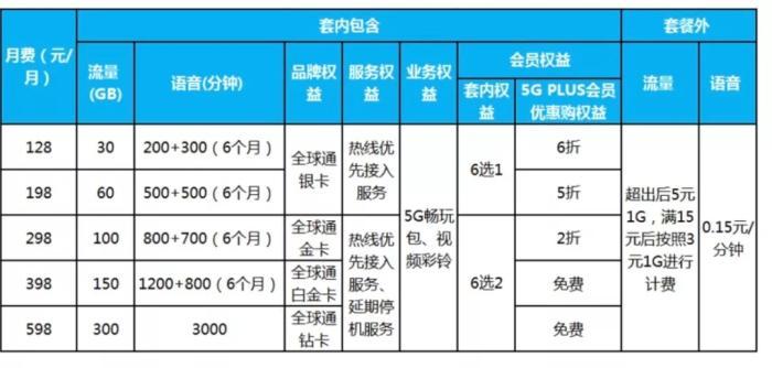 中国移动5G套餐一览。图片来源:中国移动官网截图